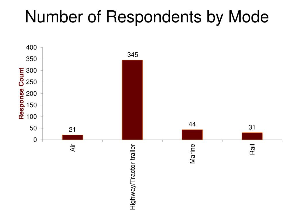 Number of Respondents by Mode