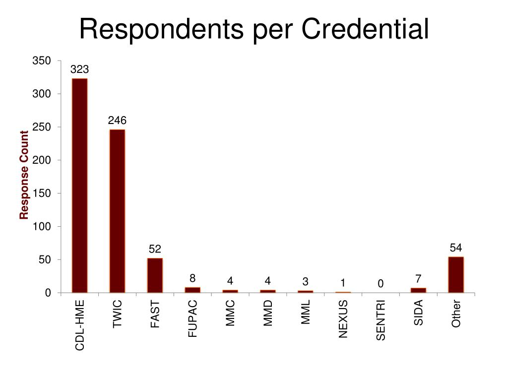 Respondents per Credential