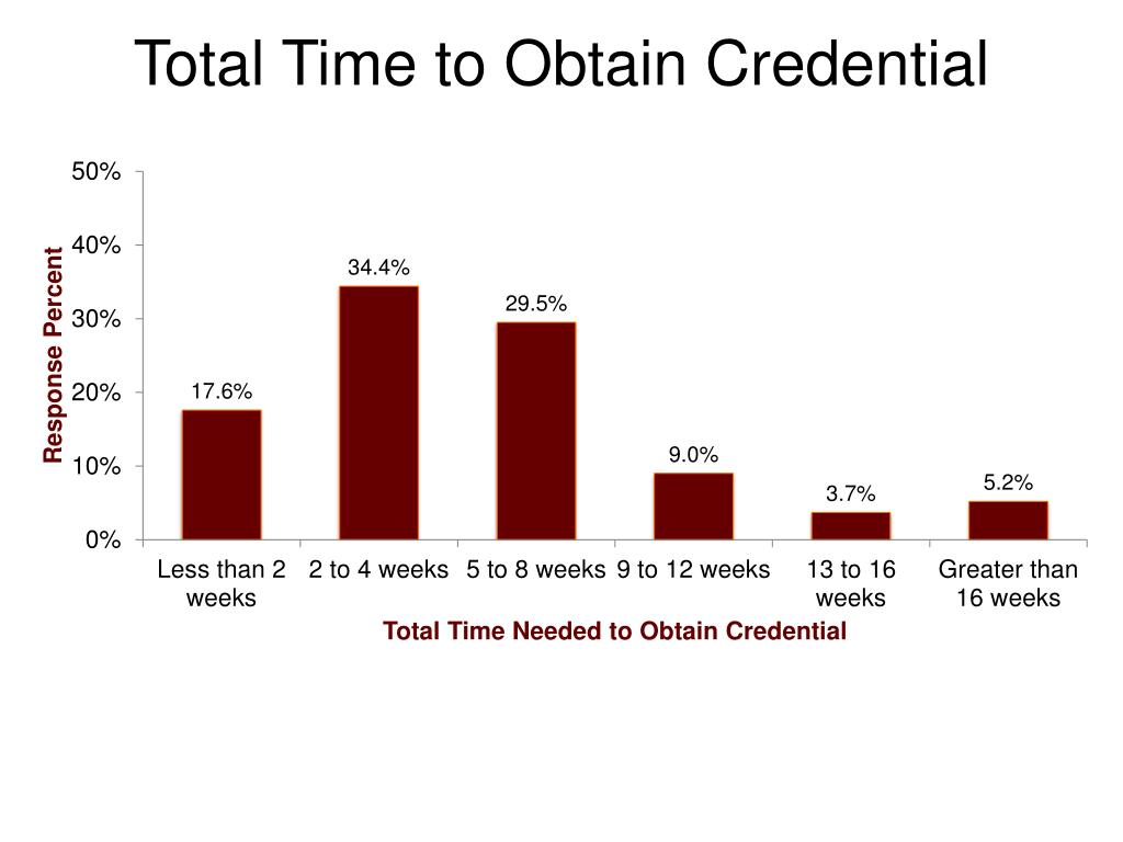 Total Time to Obtain Credential