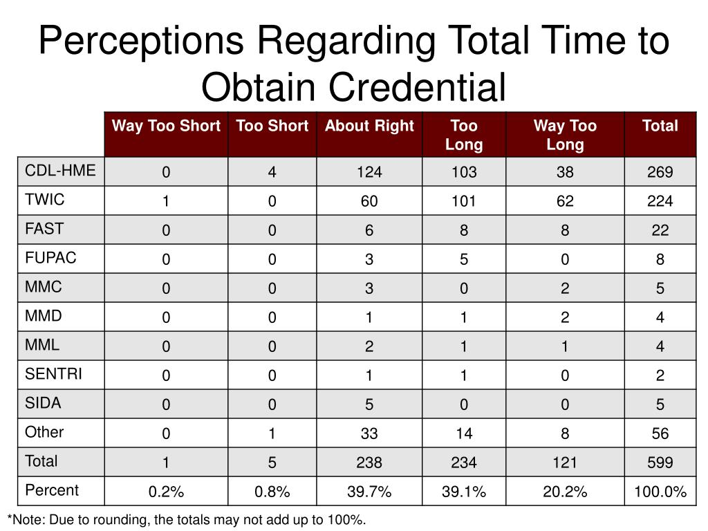 Perceptions Regarding Total Time to Obtain Credential