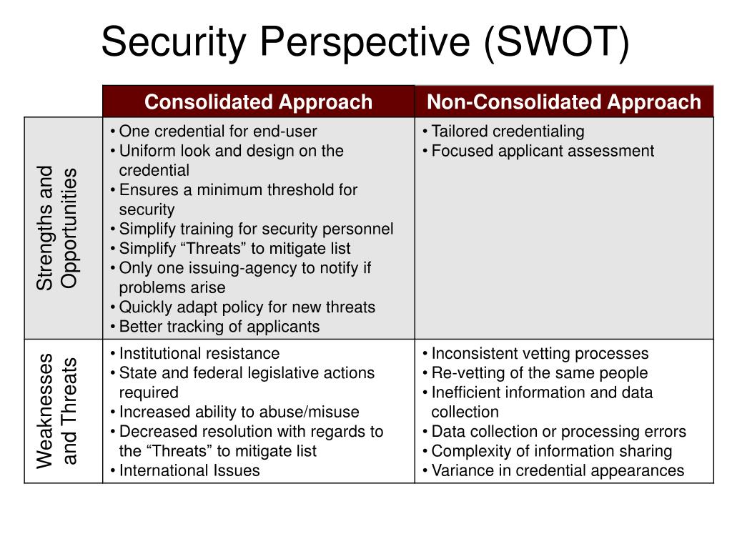 Security Perspective (SWOT)