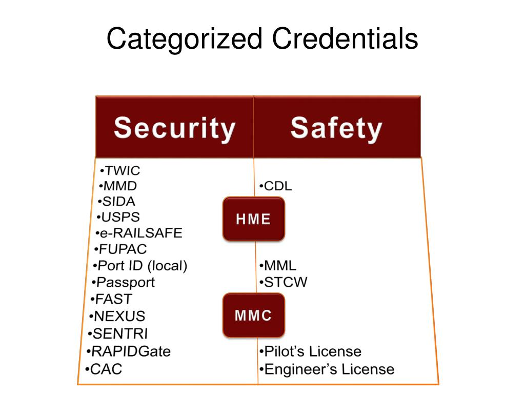Categorized Credentials