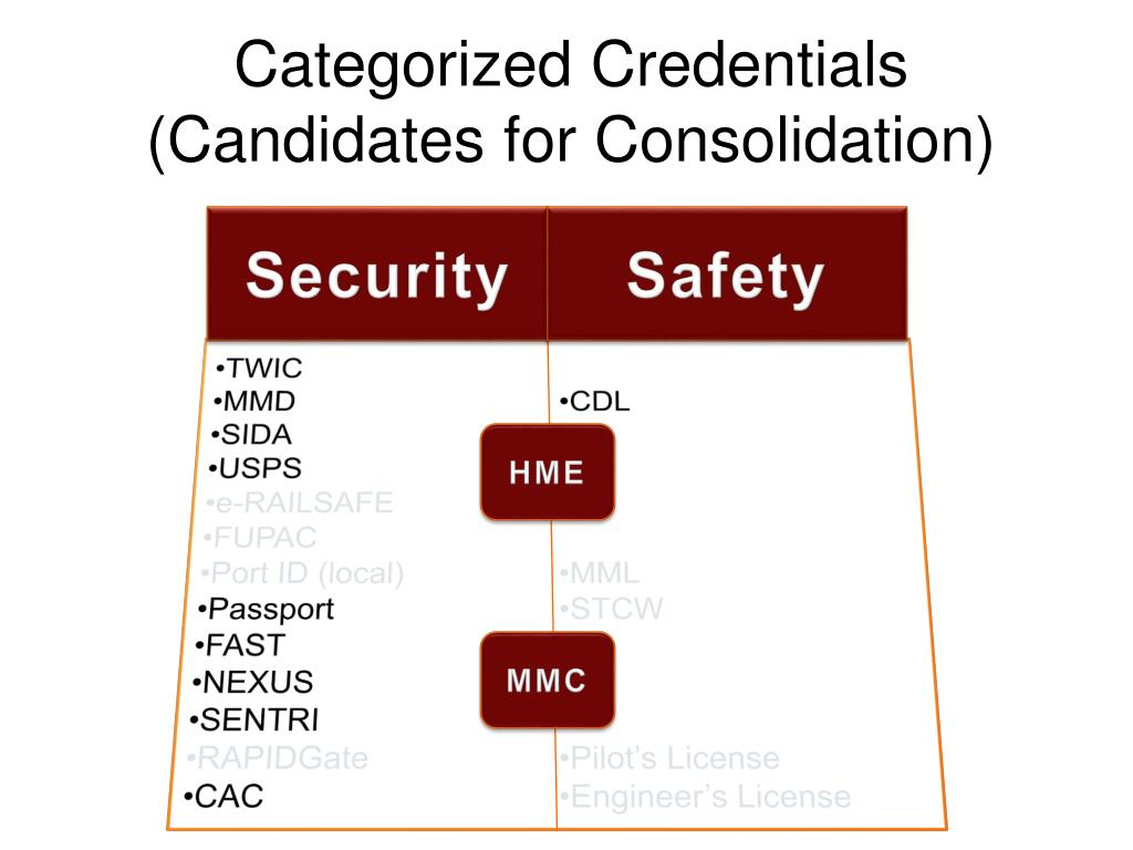 Categorized Credentials (Candidates for Consolidation)