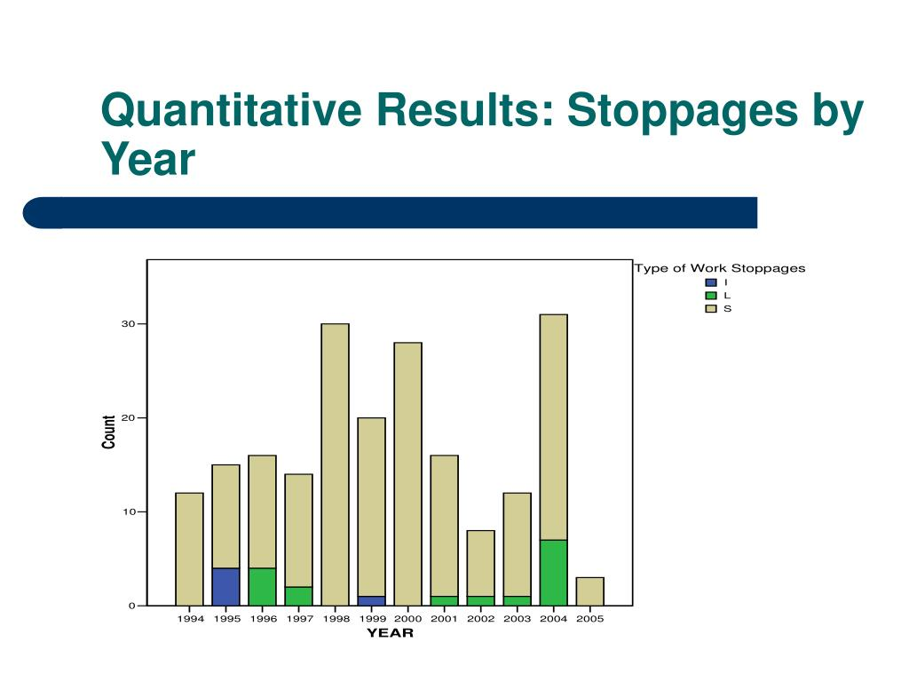Quantitative Results: Stoppages by Year