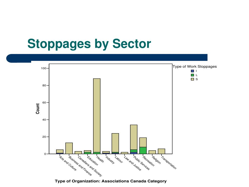 Stoppages by Sector