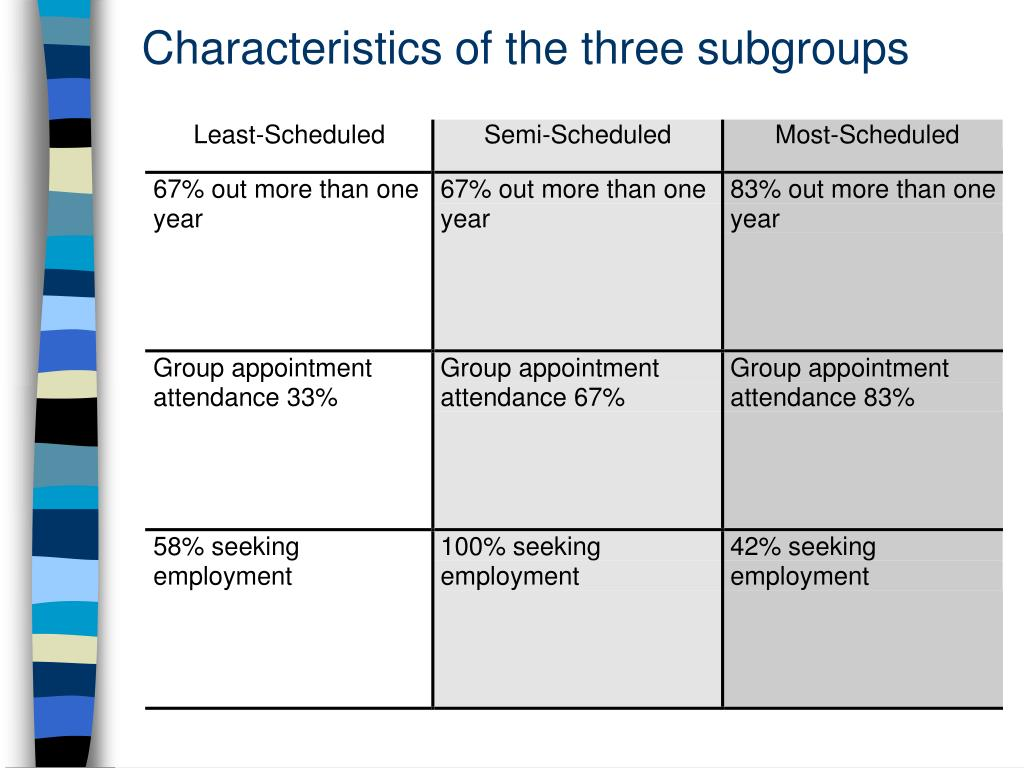Characteristics of the three subgroups