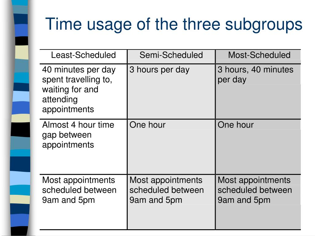 Time usage of the three subgroups