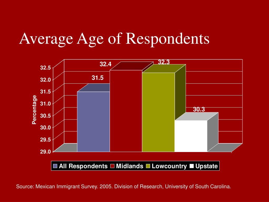 Average Age of Respondents