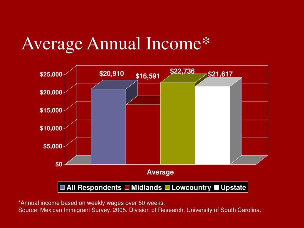 Average Annual Income*