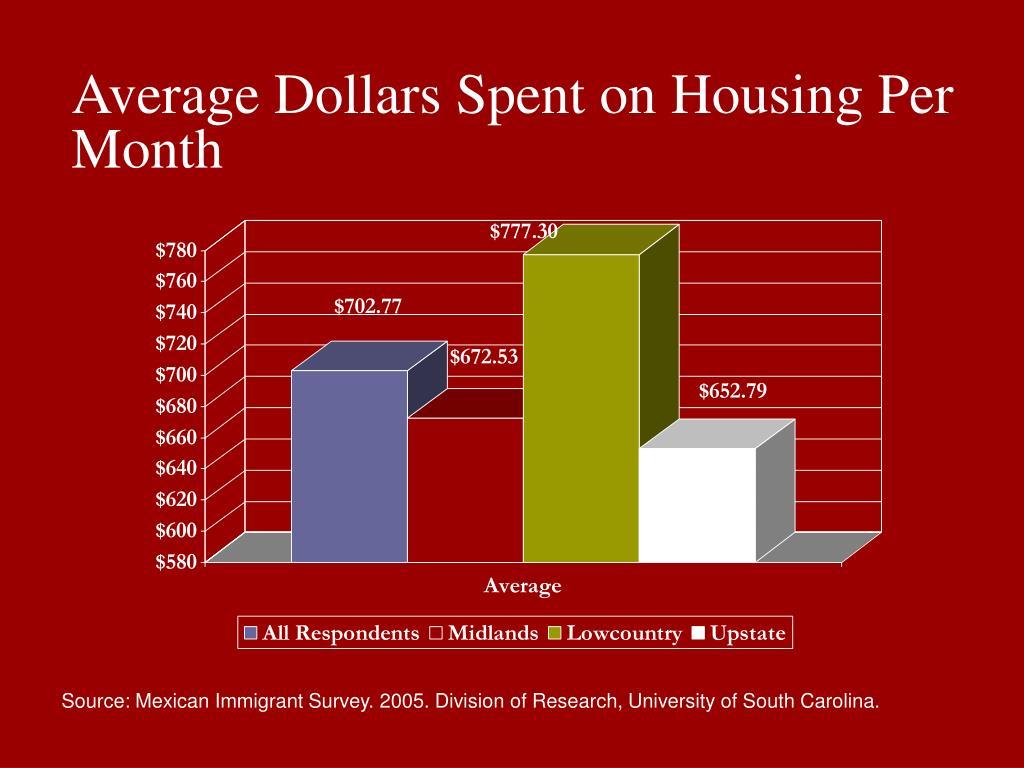 Average Dollars Spent on Housing Per Month