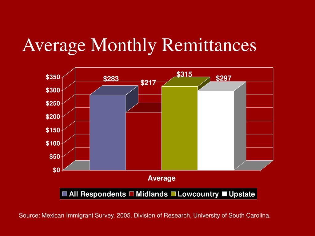 Average Monthly Remittances