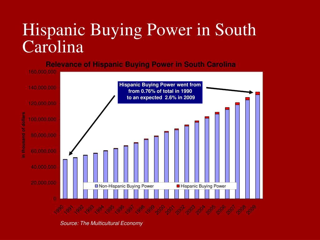 Hispanic Buying Power in South Carolina