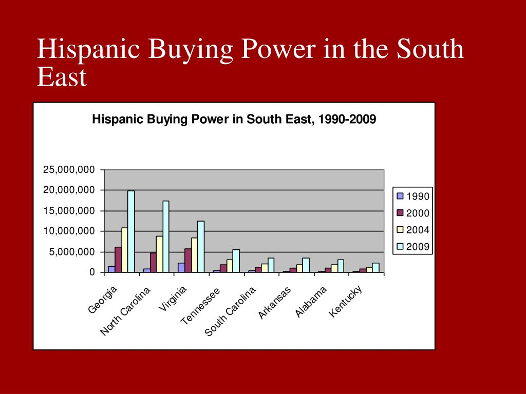Hispanic Buying Power in the South East