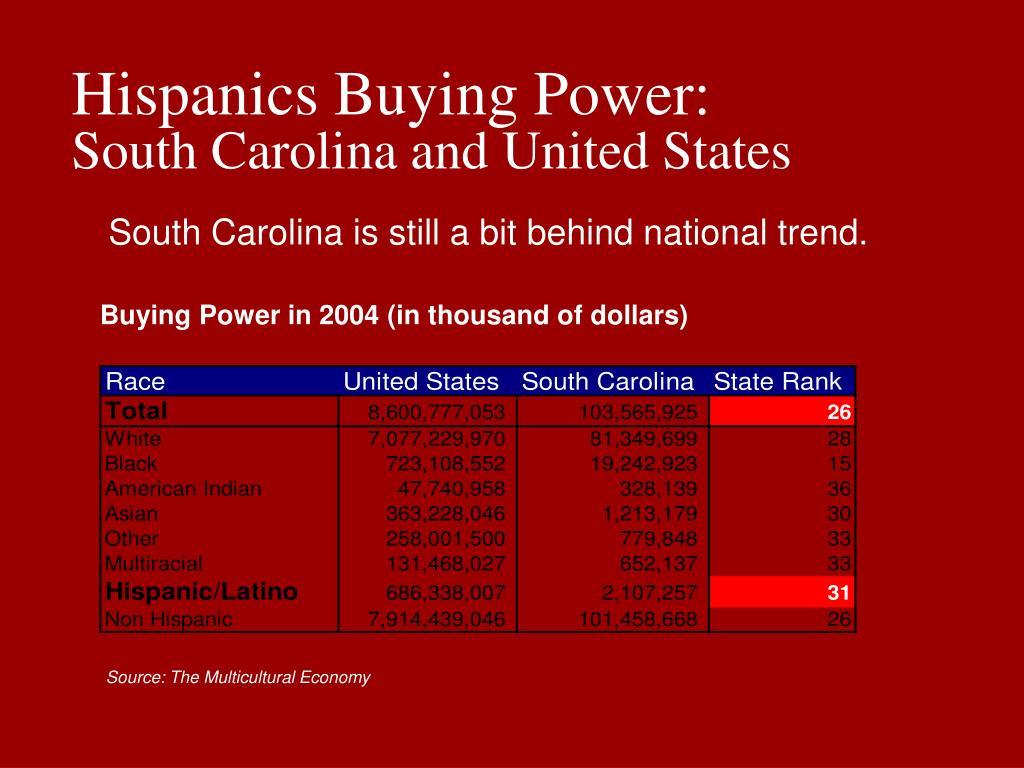 Hispanics Buying Power: