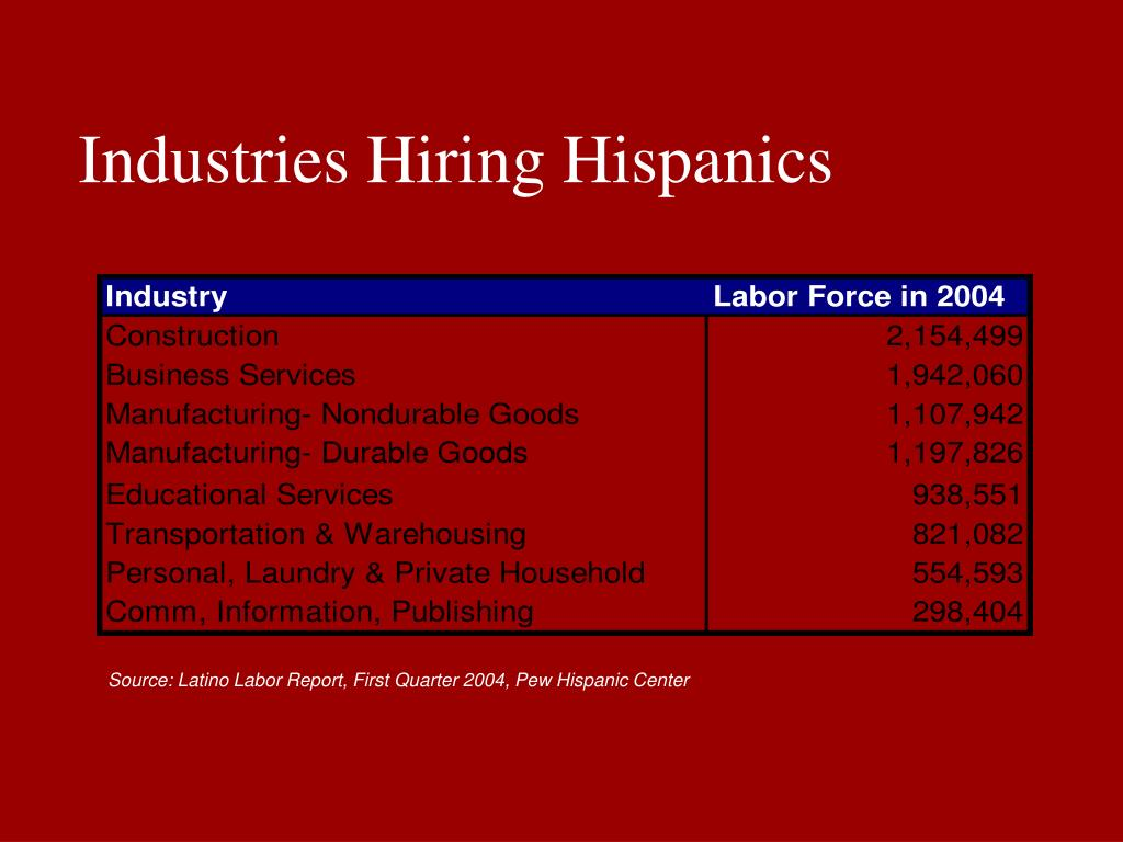 Industries Hiring Hispanics