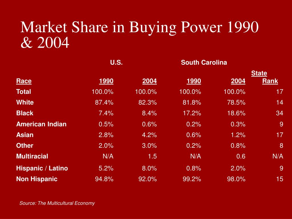 Market Share in Buying Power 1990 & 2004
