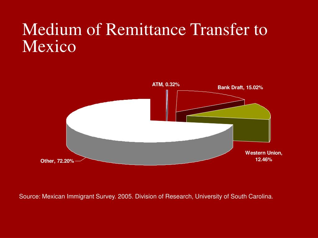Medium of Remittance Transfer to Mexico