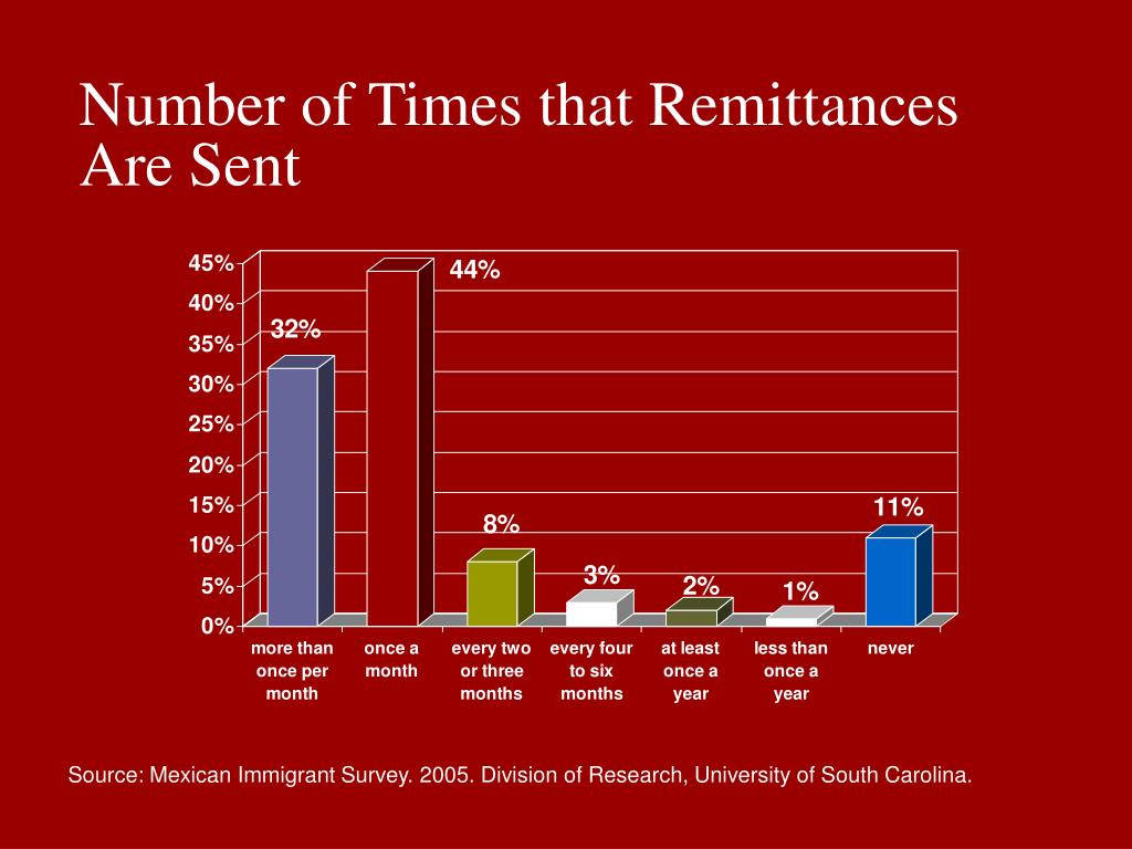 Number of Times that Remittances Are Sent