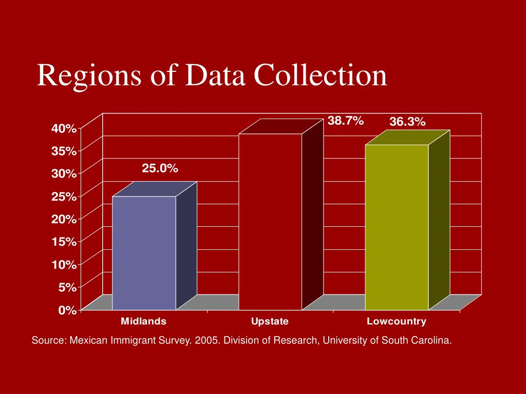 Regions of Data Collection