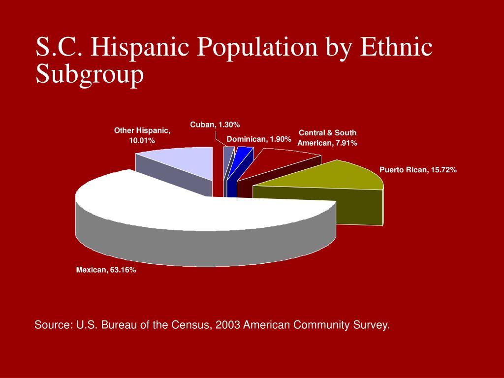S.C. Hispanic Population by Ethnic Subgroup