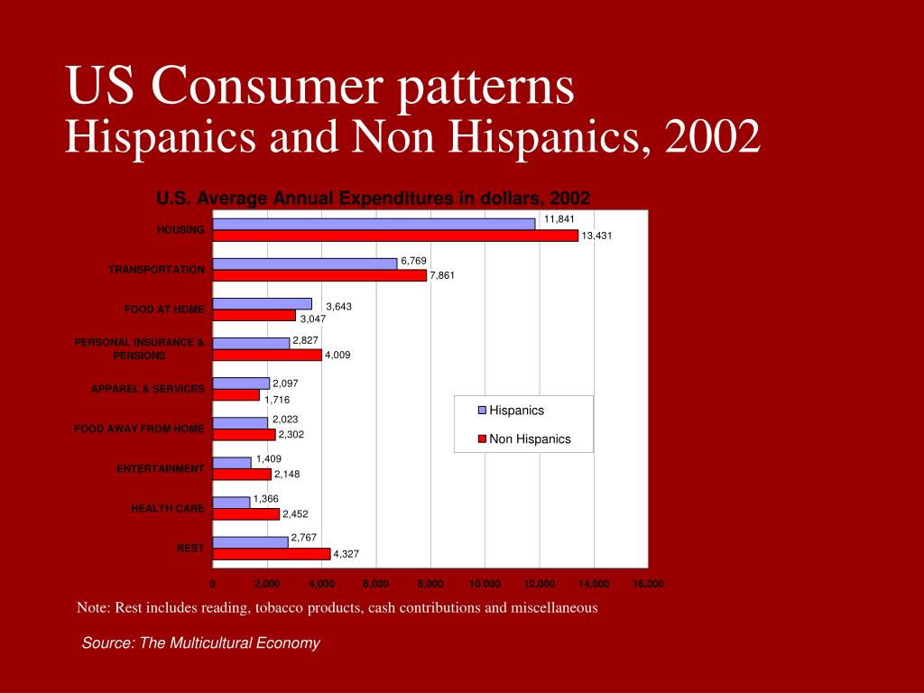 US Consumer patterns