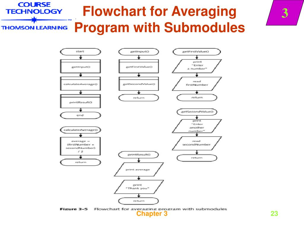 Flowchart for Averaging