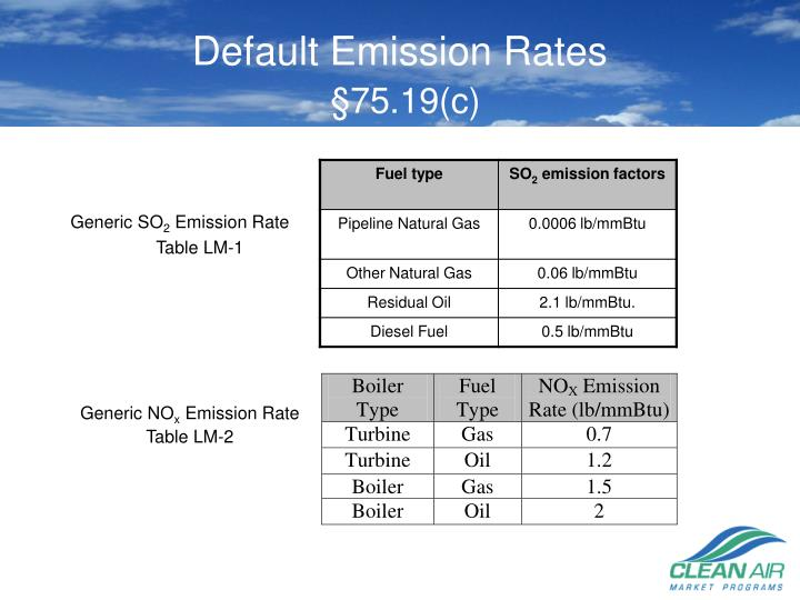 Default Emission Rates