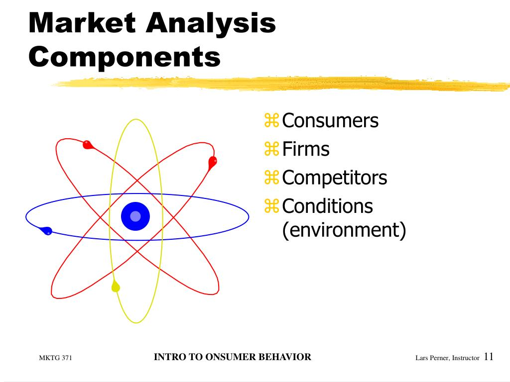 Market Analysis Components