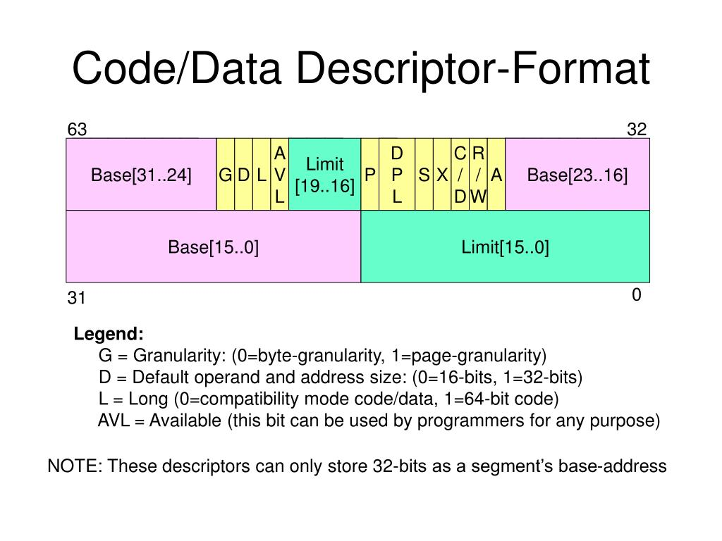 Code/Data Descriptor-Format
