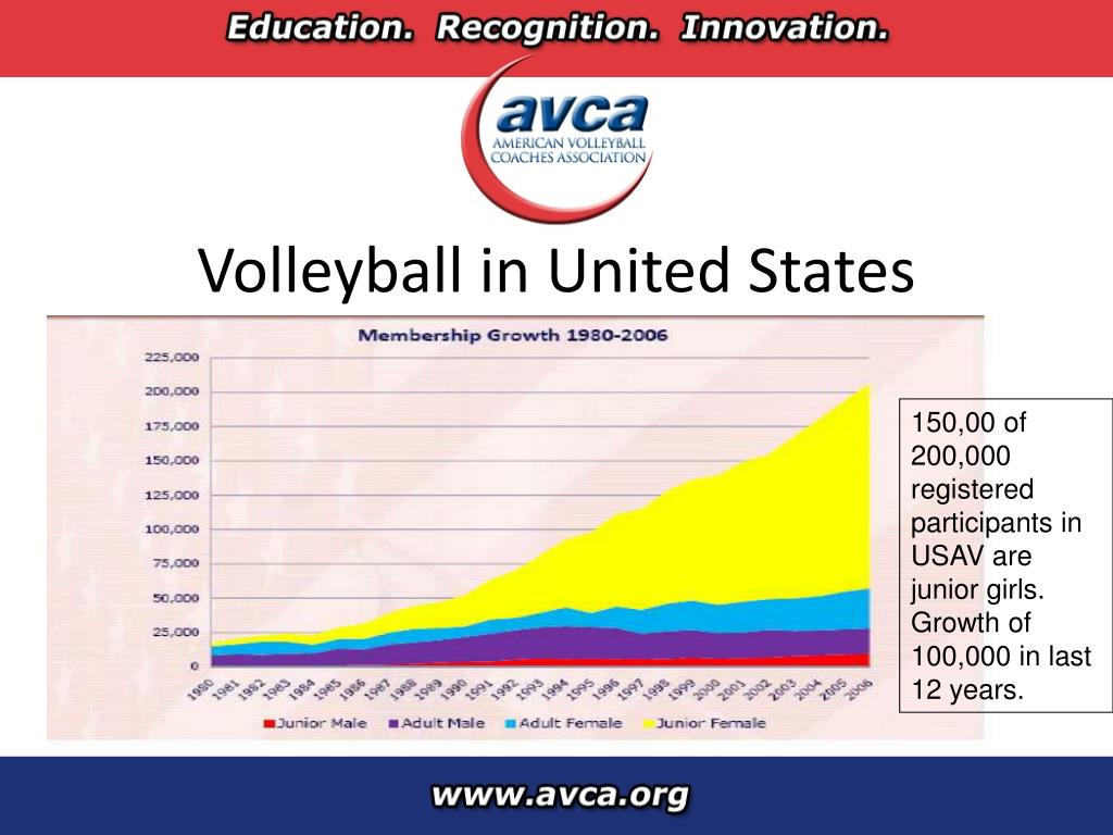 Volleyball in United States