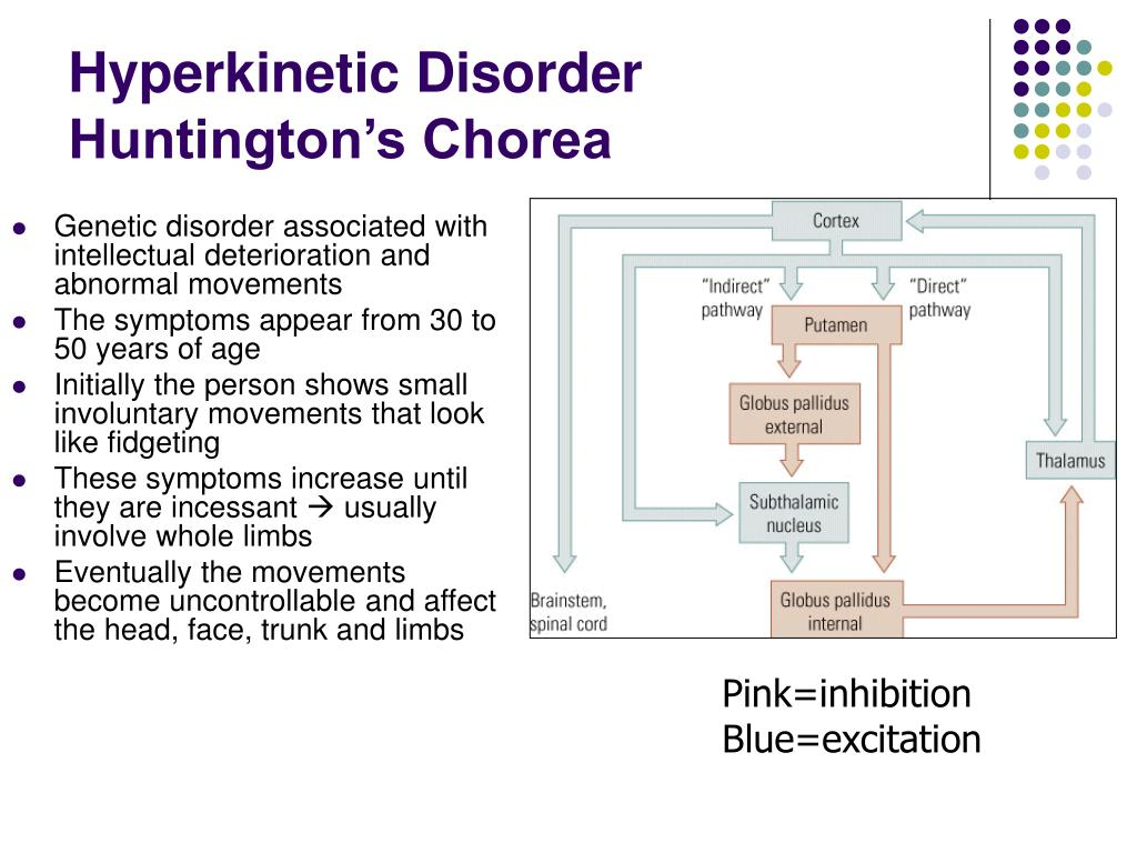 Hyperkinetic Disorder