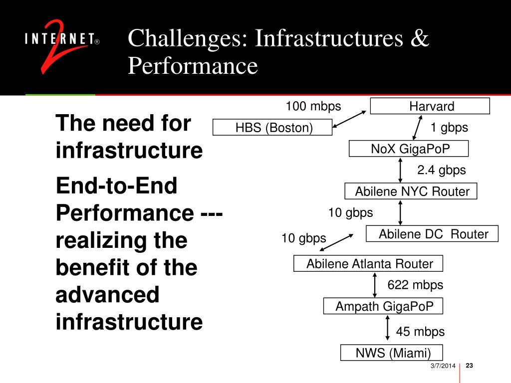 Challenges: Infrastructures & Performance