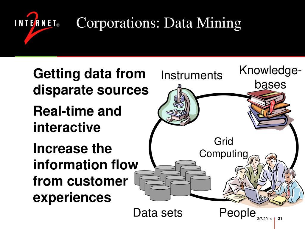 Corporations: Data Mining