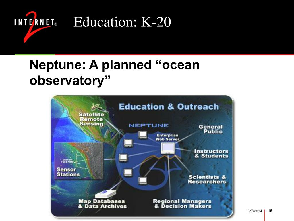 Education: K-20