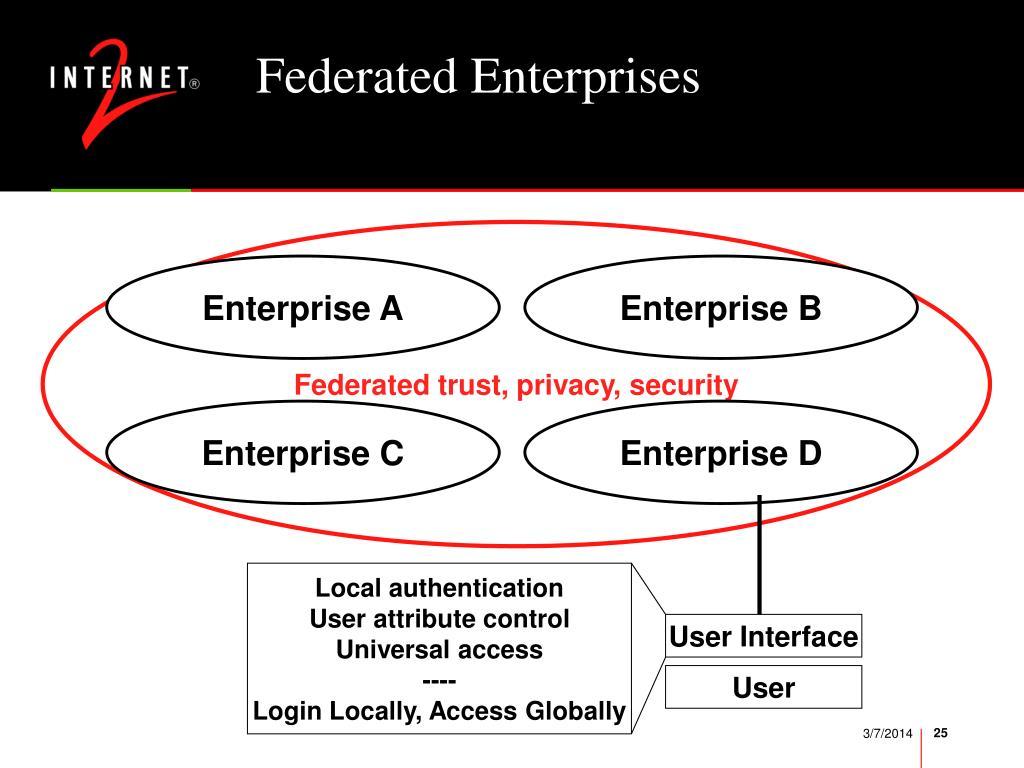 Federated Enterprises