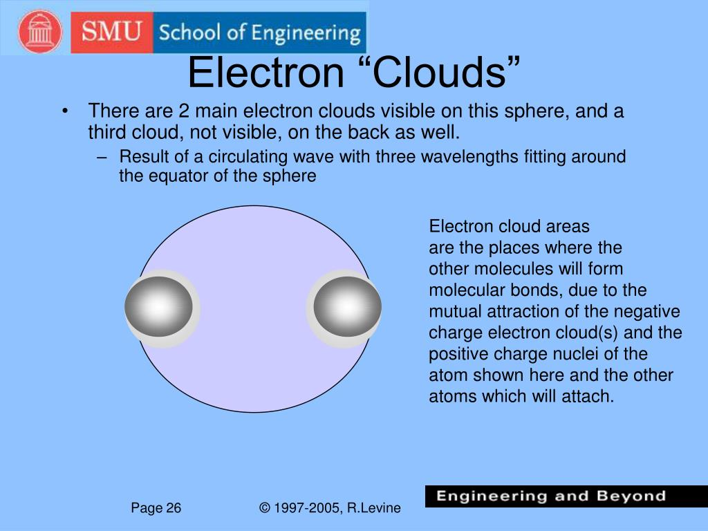"""Electron """"Clouds"""""""