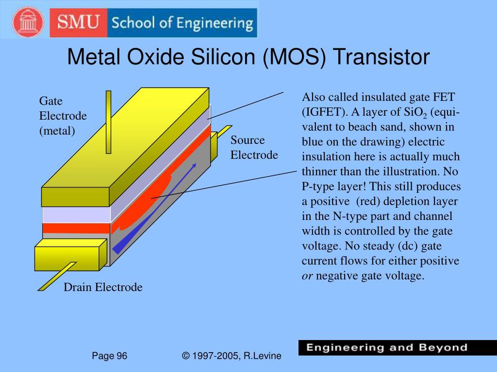 Metal Oxide Silicon (MOS) Transistor