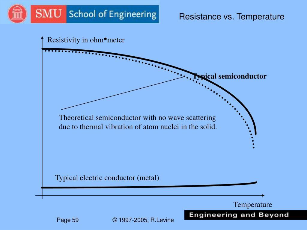 Resistance vs. Temperature