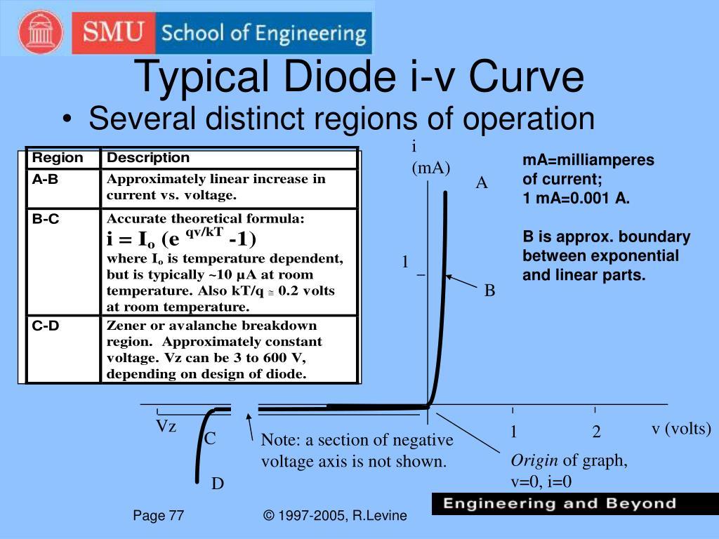 Typical Diode i-v Curve