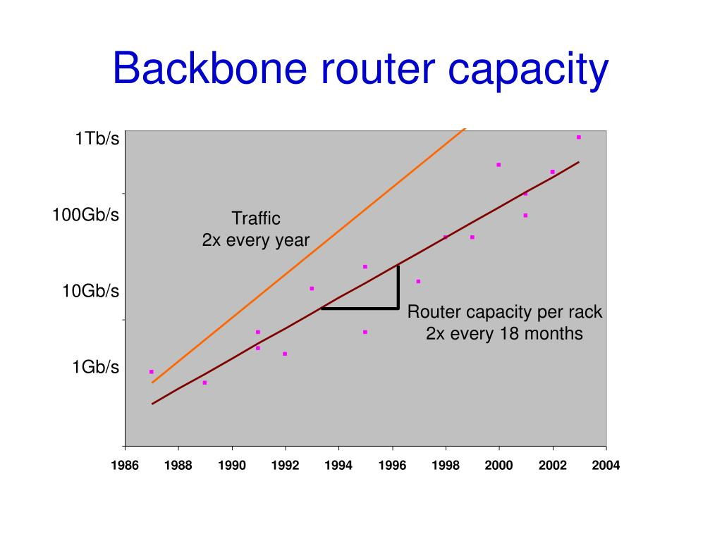 Backbone router capacity