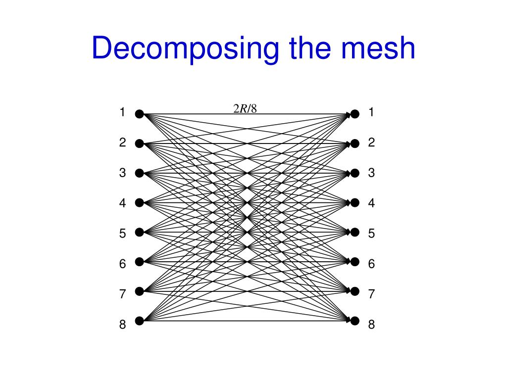 Decomposing the mesh