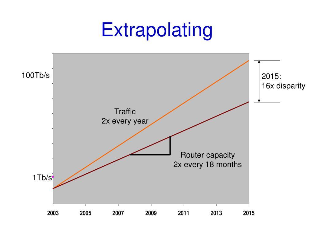 Extrapolating