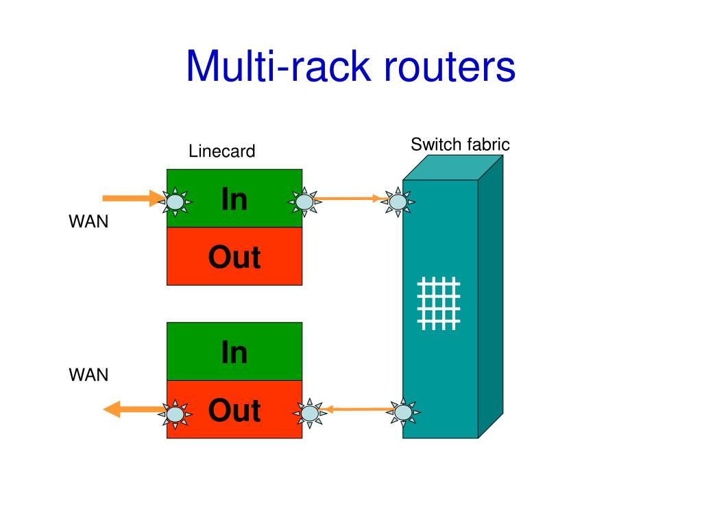 Multi-rack routers