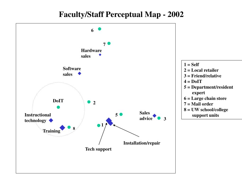 Faculty/Staff Perceptual Map - 2002