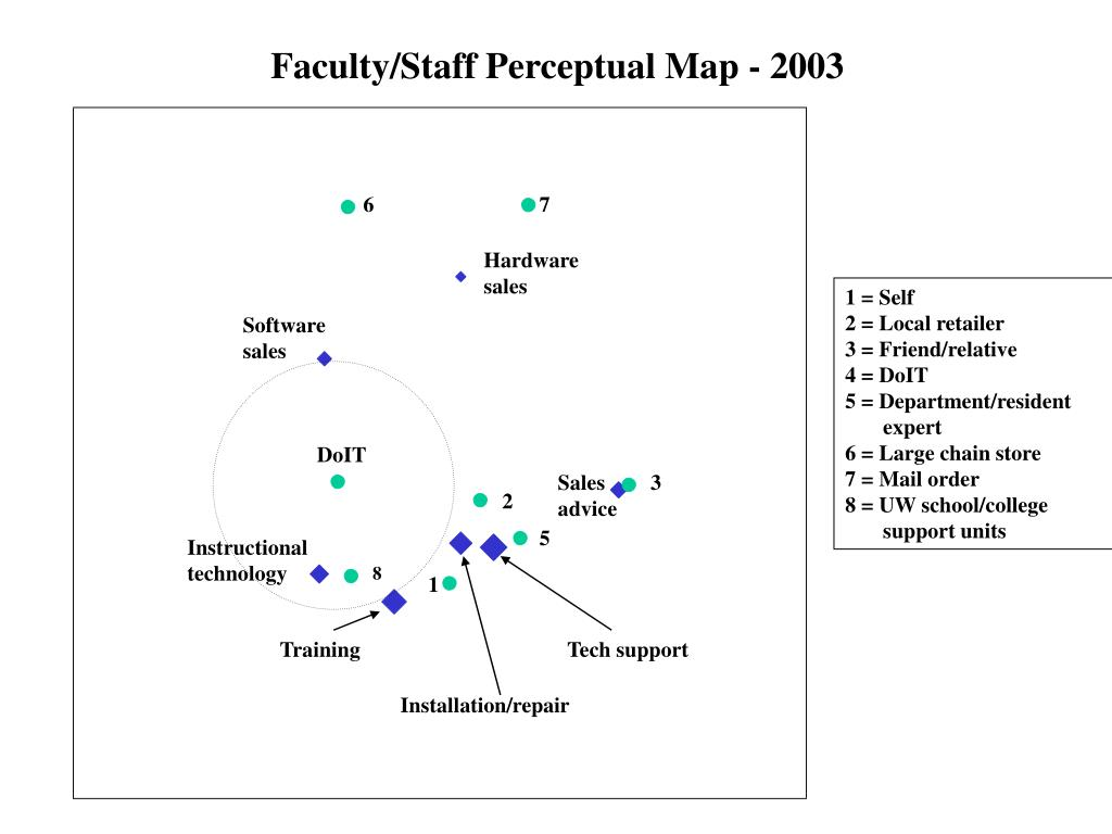 Faculty/Staff Perceptual Map - 2003