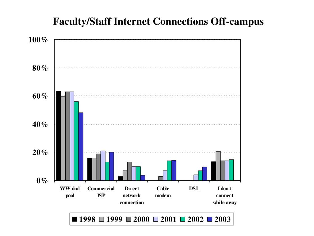 Faculty/Staff Internet Connections Off-campus