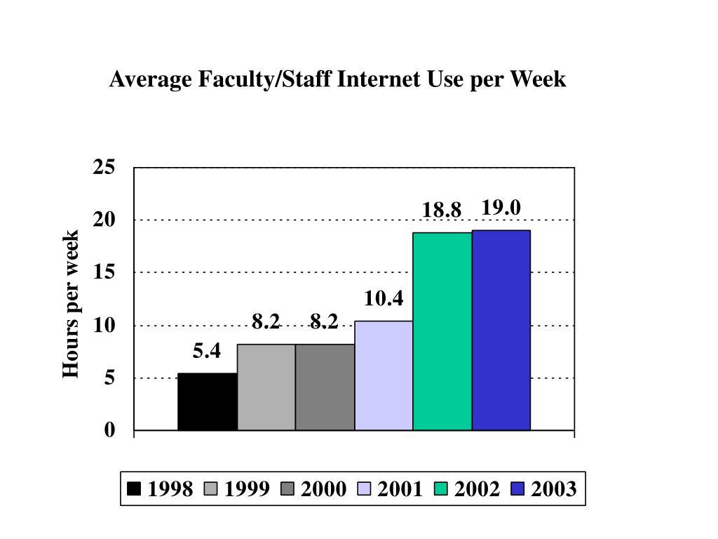 Average Faculty/Staff Internet Use per Week