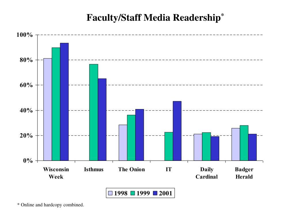 Faculty/Staff Media Readership