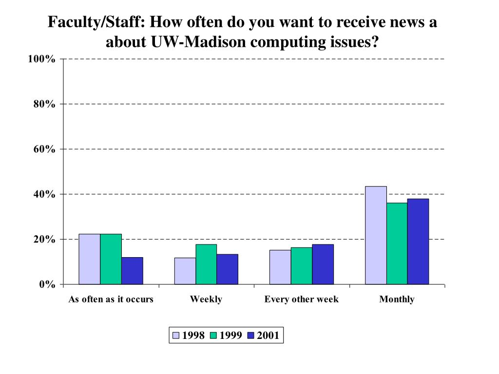 Faculty/Staff: How often do you want to receive news a