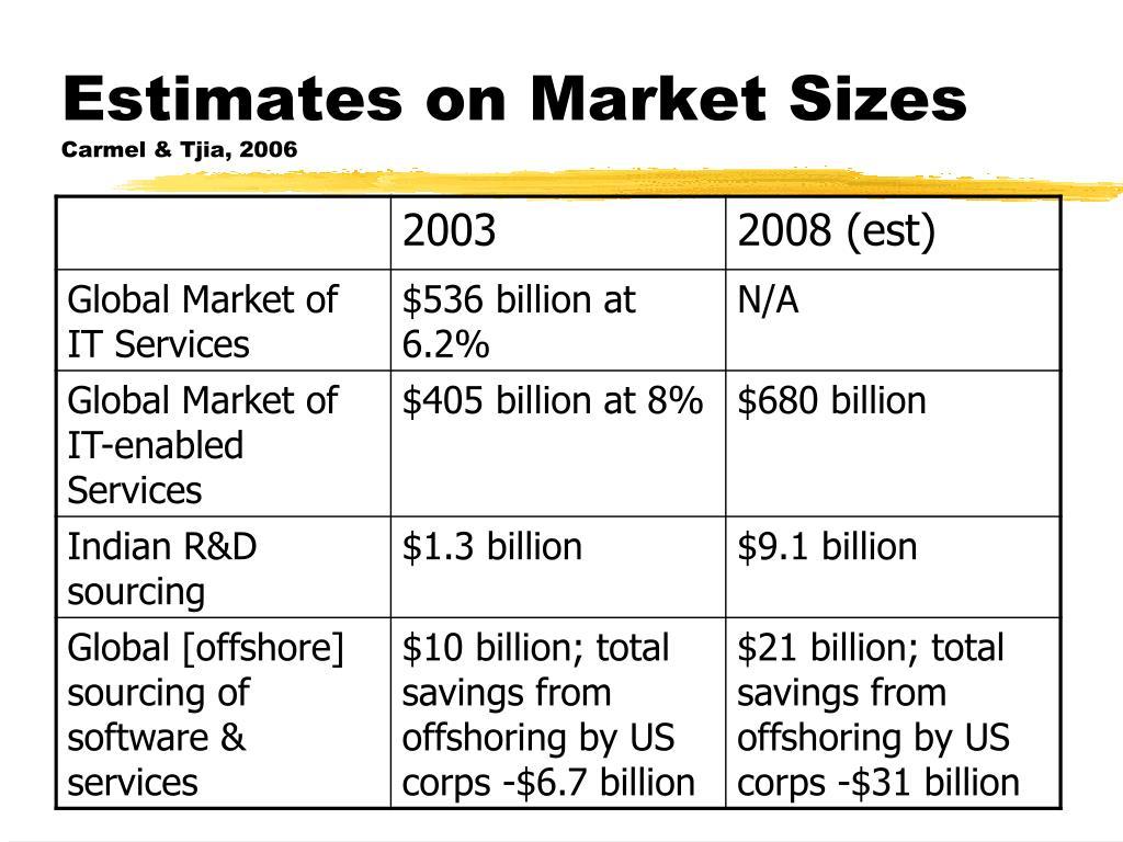 Estimates on Market Sizes